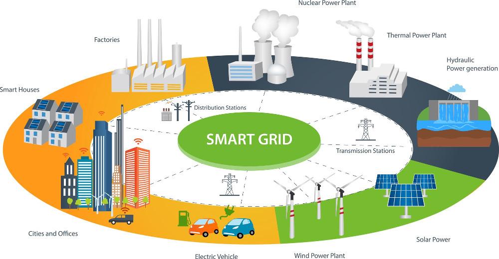 Decentralizácia a digitalizácia energetiky. Klišé alebo skutočnosť?