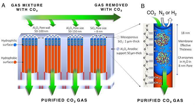 Nová membrána dokáže zachytiť 90% emisií CO2