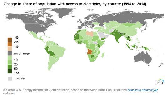Dostupnosť elektriny vo svete vzrástla počas 20 rokov