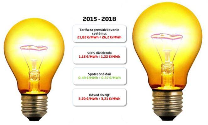 Elektrická daň vzrástla o 17 % za tri roky