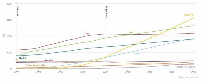 Morské veterné elektrárne majú potenciál niekoľkonásobne pokryť potrebu elektriny v EÚ