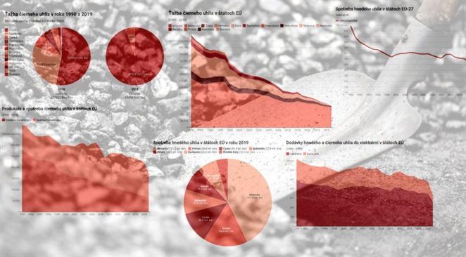 Šesť grafov o útlme uhlia v EÚ. Čierne uhlie ťažia už iba Poliaci a Česi