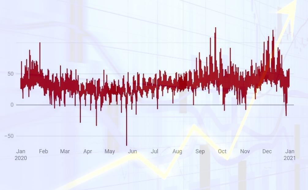Na dennom trhu OKTE sa vlani zobchodovalo viac elektriny, priemerná cena výrazne klesla