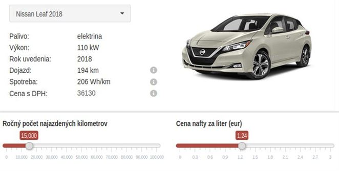 Kalkulačka porovnáva výhodnosť najpredávanejších elektromobilov