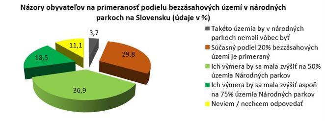 Prieskum: Nadpolovičná väčšina Slovákov chce viac bezzásahových území v národných parkoch