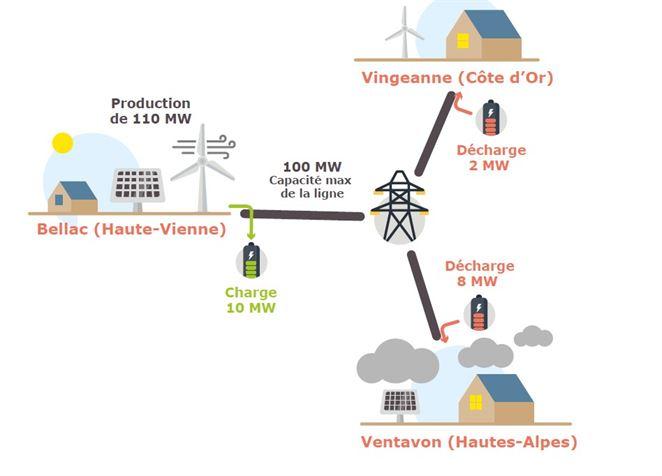 Prevádzkovateľ prenosovej sústavy otestuje batérie. Majú odľahčiť investície do sietí