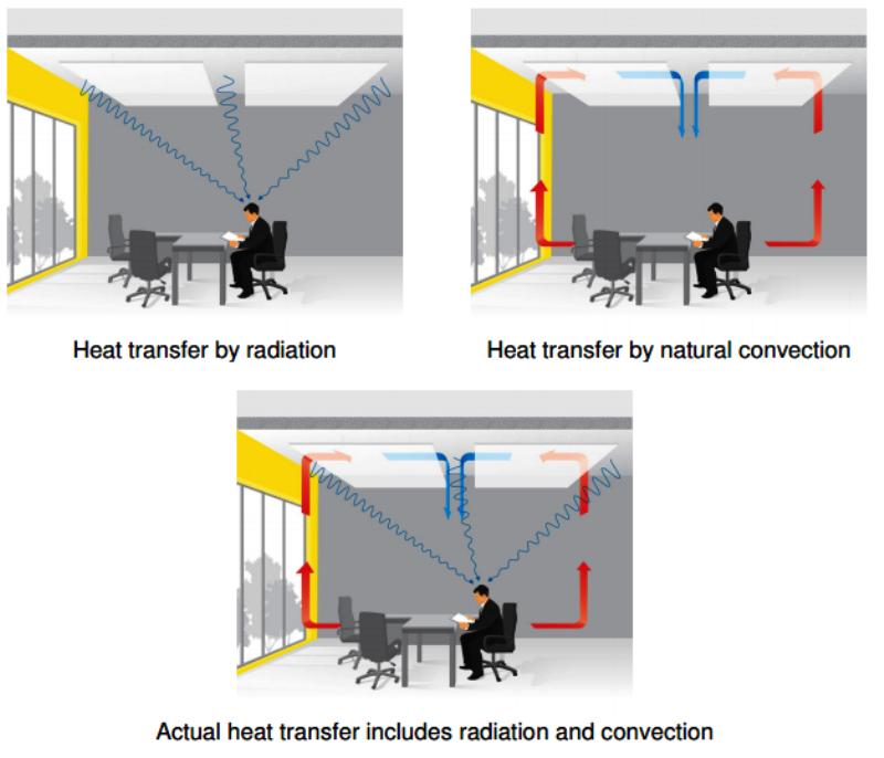 tepelná aktivácia konštrukcie