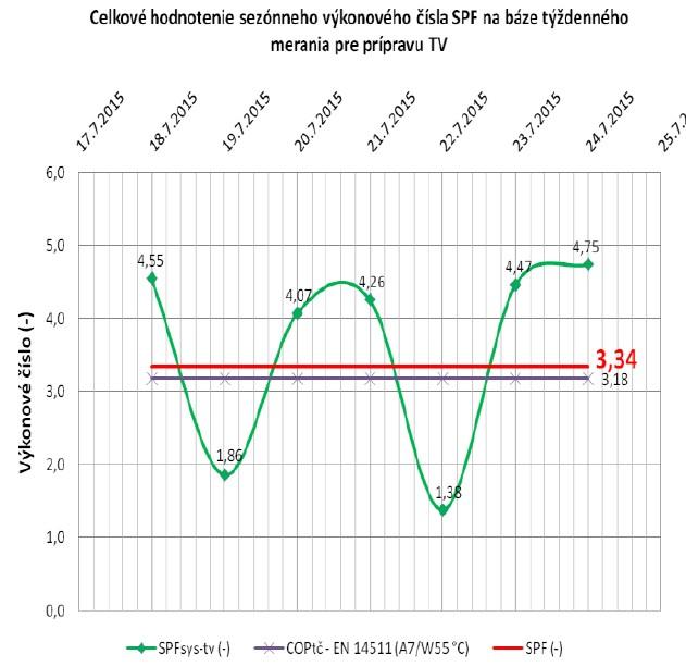index SPF v tepelnom čerpadle