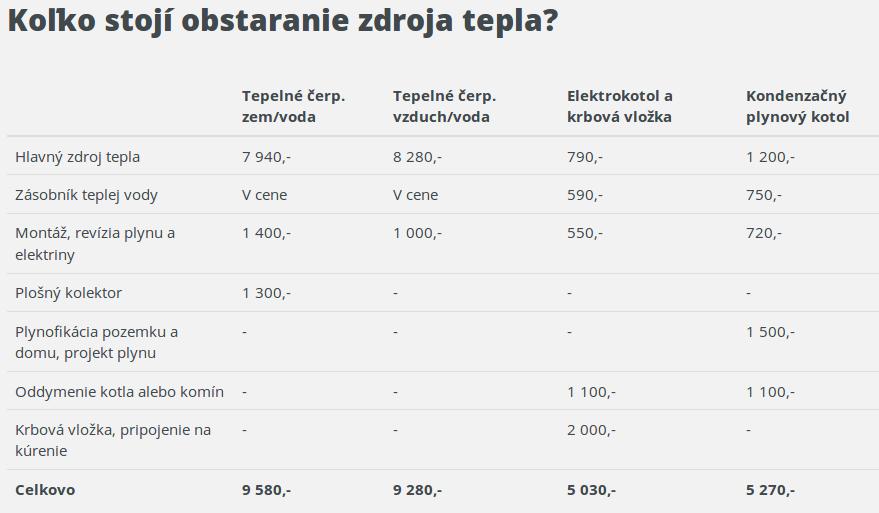 """porovnanie ceny tepelných čerpadiel a kotlov"""" NAME="""